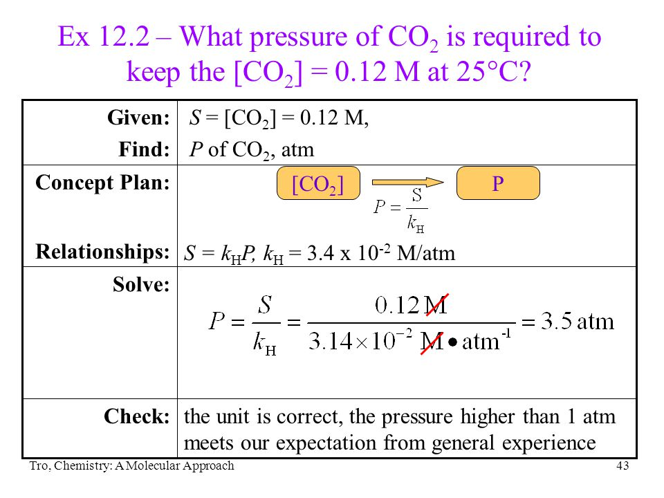 Ex 12. 2 – What pressure of CO2 is required to keep the [CO2] = 0